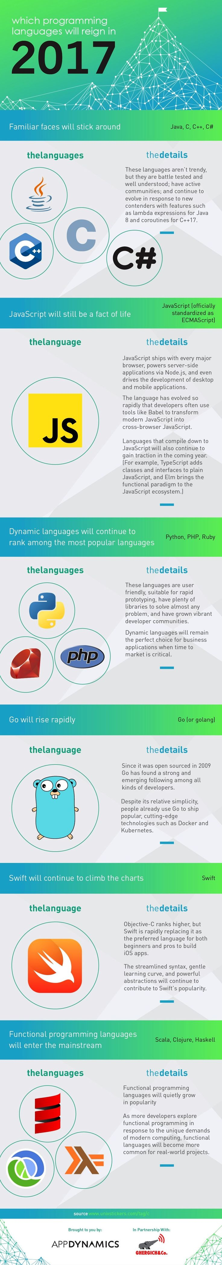Which Programming Languages Will Reign In 2017 #Infographic