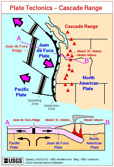 map plate tectonics and the cascade range expedition information pinterest oregon plate. Black Bedroom Furniture Sets. Home Design Ideas