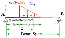 Calculator for bending moment & shearing force for simply supported beam different loading cases