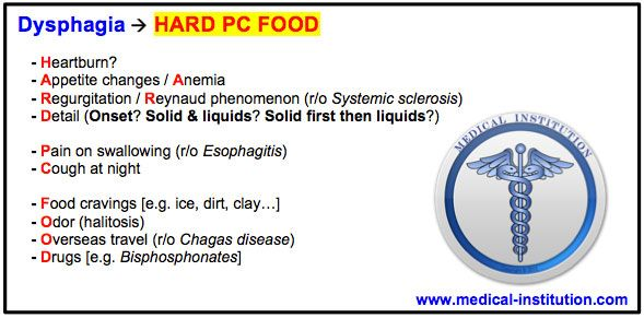 Dysphagia Mnemonic (difficulty swallowing) - BEST USMLE Step 2 CS Mnemonics - Medical Institution
