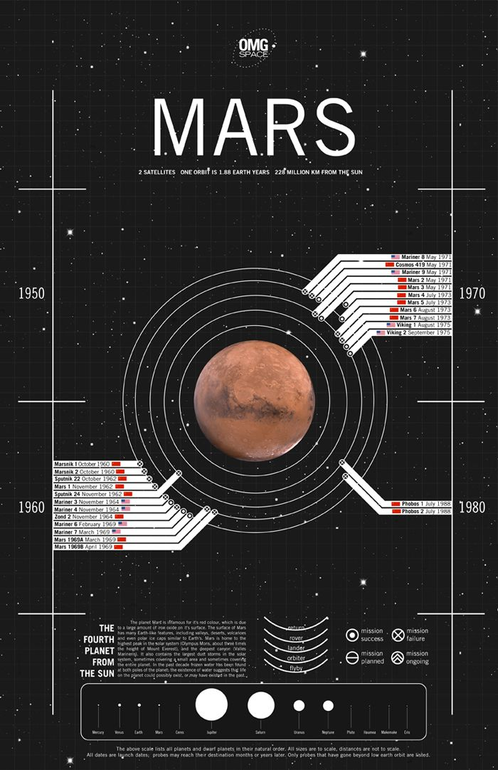 1-The planet Mars is infamous for it's red colour, which is due to a large amount of iron oxide on it's surface.