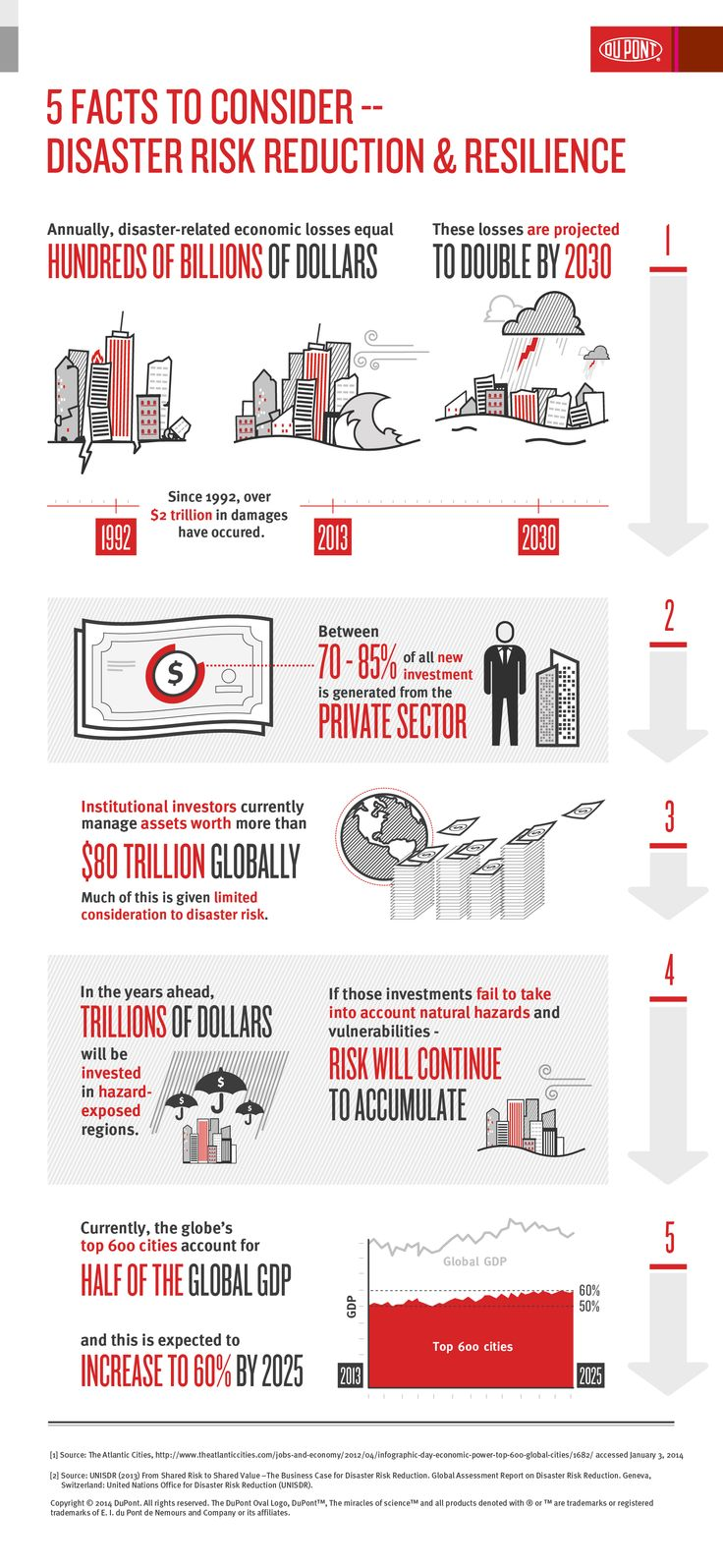 Disaster Risk Reduction and Resilience 5 Facts DuPont