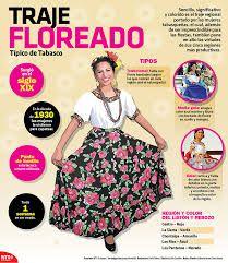 Resultado de imagen para mapa trajes tipicos de mexico imagenes