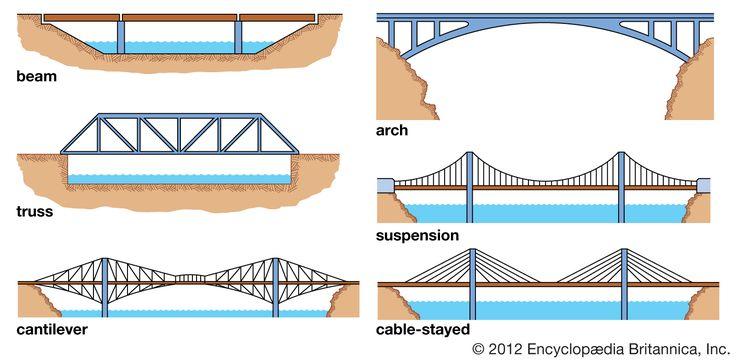 Tipos de puente