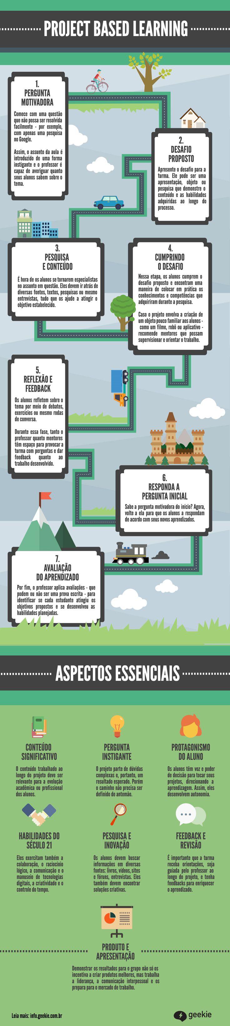 Aprendizagem Baseada em Projetos infográfico