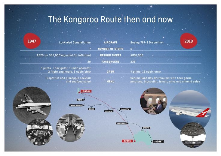 La route du Kangourou en 1947 et aujourd'hui...