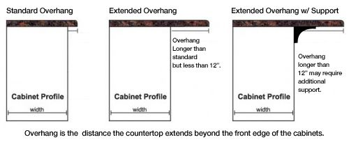 Countertop overhang guidelines for the home kitchen for How much can granite overhang without support