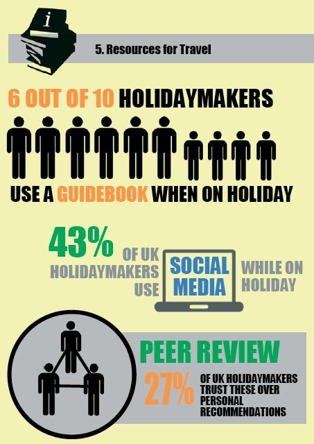 43% of holiday makers use social media on holiday - How UK Holidaymakers Use Travel Resources (WTM 2013 Industry Report)