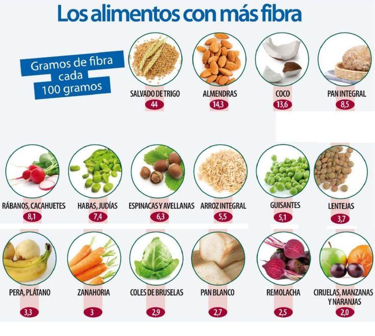 Manera de bajar de peso alimento ricos en fibra