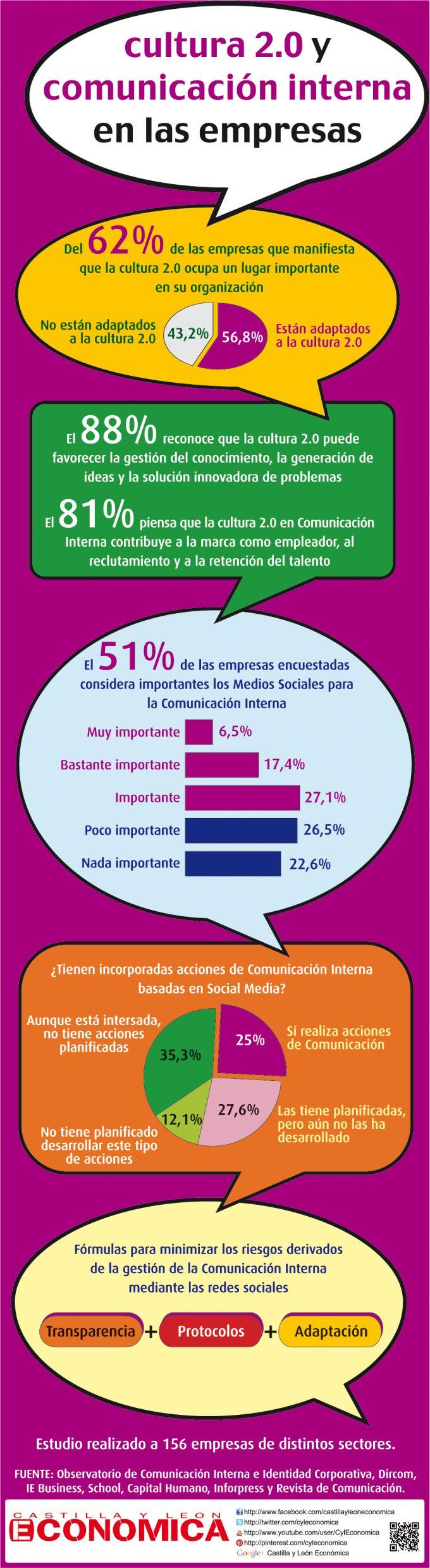 Cultura 2.0 y comunicación interna en las empresas #infografia #infographic #socialmedia
