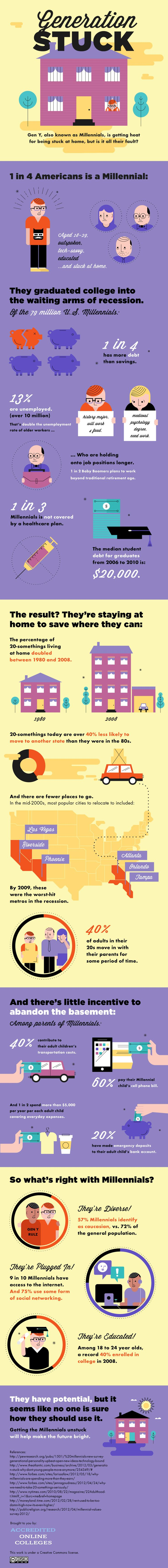 Generation Stuck Infographic (from Accredited Online Colleges)Online Colleges, Positive Age, Accreditation Online, Peter Kim, Stuck Infographic, Ministry, Generation Stuck, Baby Boomer, Age Grace