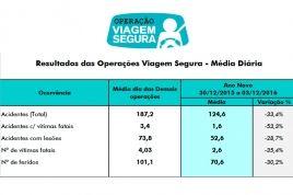 Multas de trânsito no RS: Operação Viagem Segura de Ano Novo fiscalizou mais de 50 mil veículos +http://brml.co/1kHRio6