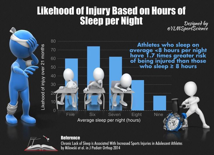 Athletes who sleep on average <8h per night have 1.7x risks of injury | Recovery in sport is MAINLY about education