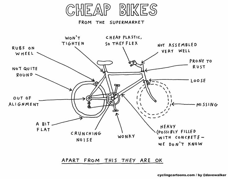 Cheap bikes from the supermarket