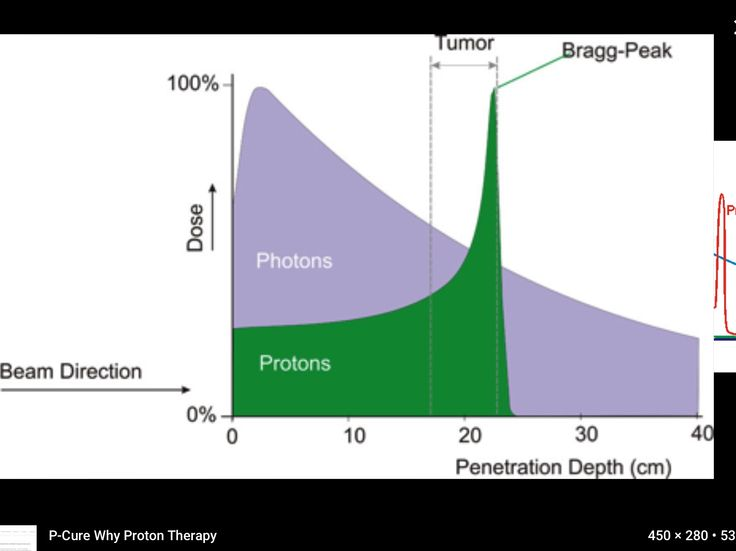 Comparison of exit dose between photon radiation and proton radiation and the Bragg Peak(the highest energy) Pictures from P-Cure website