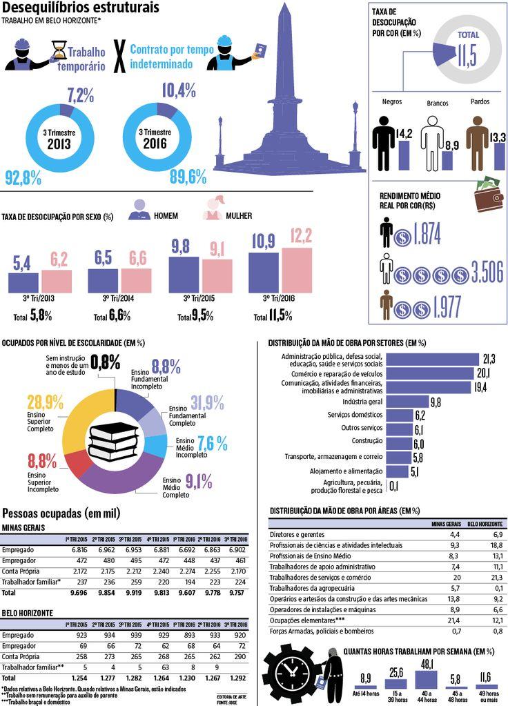 Segundo a última Pesquisa Nacional por Amostra de Domicílios (Pnad) do IBGE, baseada em dados do terceiro trimestre de 2016, enquanto a taxa de desocupação foi de 10,9% entre os homens, para as mulheres foi de 12,2%. (29/01/2017) #IBGE #Emprego #Pnad #Mercado #MercadoDeTrabalho #Crise #Infográfico #Infografia #HojeEmDia