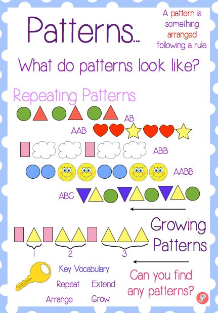 A visual anchor poster all about pattern. The poster displays the different types of pattern (repeating and growing) with clear visual examples and key vocabulary. Ideal for any maths area or display.