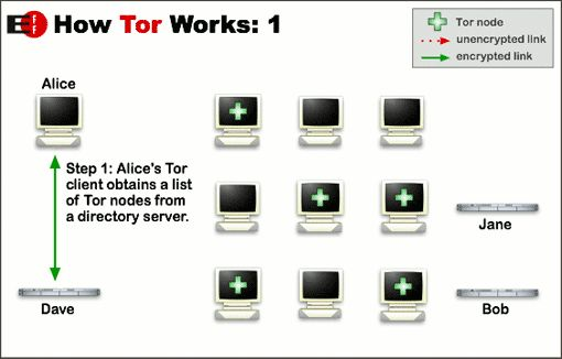Using Tor to Browse the Web Anonymously
