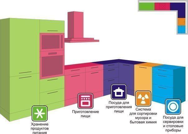 ПОЛЕЗНЫЕ СОВЕТЫ ПРИ ПЛАНИРОВКЕ КУХНИ!!! 1. Навесные шкафы устанавливайте на минимальном расстоянии от 50 до 70 см от рабочей поверхности. Вытяжку рекомендуется устанавливать на расстоянии 65 см (для электроплит), 75 см (для газовых плит) для хорошей циркуляции воздуха и быстрого исчезновения дыма. 2. В случае параллельного типа кухни, оставьте минимальное пространство 1 м 20 см, чтобы иметь возможность доступа к различным предметам и к мебели, а также для свободного перемещения. 3. При…