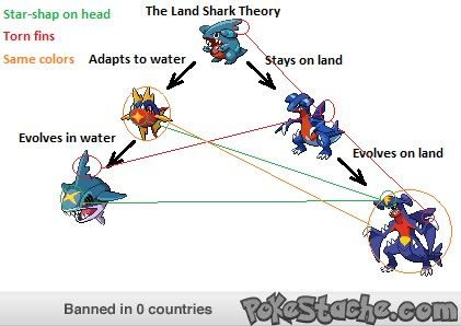 Pokemon Shark Theory  [There should be hella more shark pokemon. Not just bcause I like them, but because it would be cool to have kids develop an attachment to sharks, and helpful for future conservation efforts. Like don't get me wrong these one are cool, but are super aggro-looking and there are so many types of sharks. And the shark pokemon should have moves that help/power up other water pokemons cos that's what sharks and other apex predators of the sea do for reals. JUST SAYIN.]
