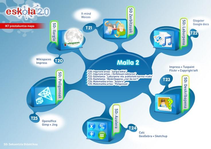 IKT erdiko maila
