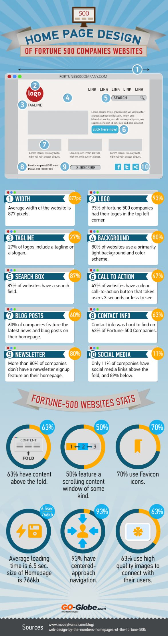 Web Design Trends of Fortune 500 Companies [Infographic] - Designbeep