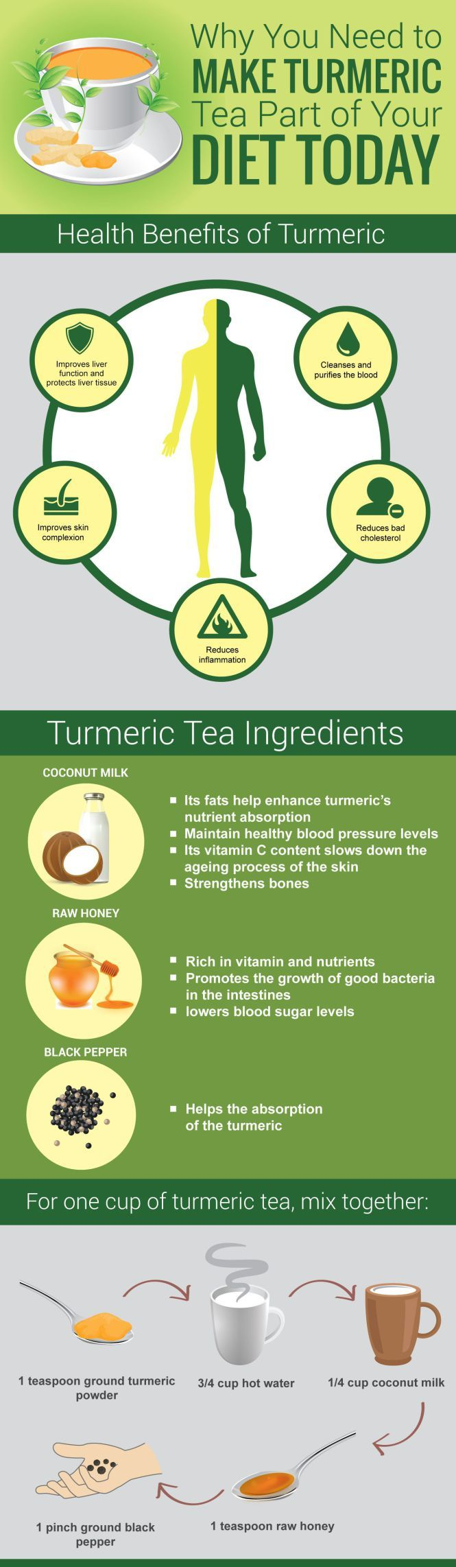 Why you need to make turmeric tea part of your diet today