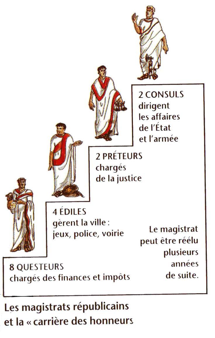 magistrats romains et le cursus honorum rome antique pinterest. Black Bedroom Furniture Sets. Home Design Ideas