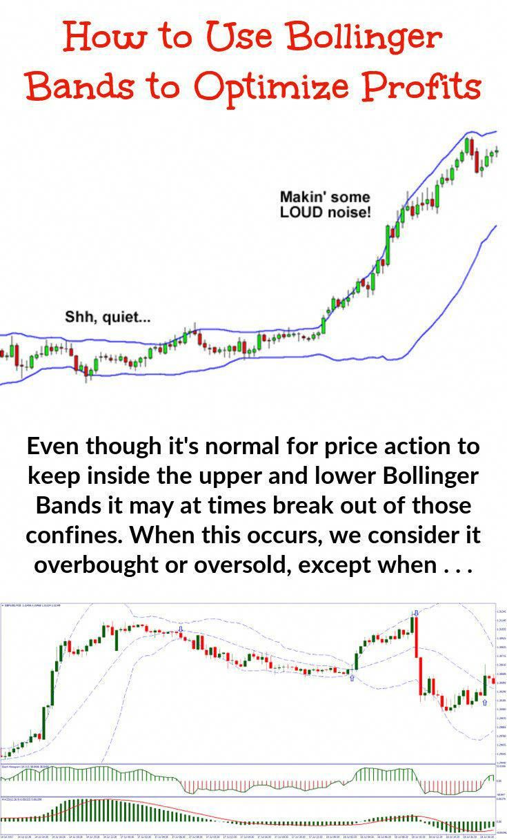 Bollinger Band Trading Is All About Volatility Understanding How