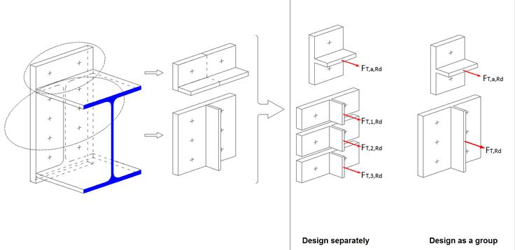 Analysis of Load-Bearing Capacity of Bolted Frame Joints According to EC 3-1-8
