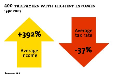 Top 400 taxpayers income went up 392% and tax rate went down 37%. No wonder the gini coefficient is getting wider and wider.