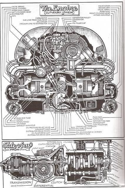 VW Engine  & Trans Breakdown.