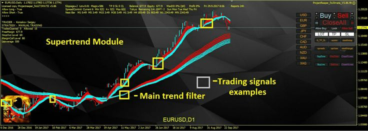 New EA update Auto trend trading with Twin supertrend module http://projectreaper.pw/en/ea-update-supertrend-auto-trading-module/  #trend #trading