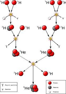 Fusion nucléaire  : étoiles inférieures ou égales au soleil — Wikipédia