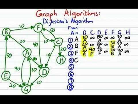 How to find least-cost paths in a graph using Dijkstra's Algorithm. This video is distributed under the Creative Commons Attribution 2.5 Canada License. http...