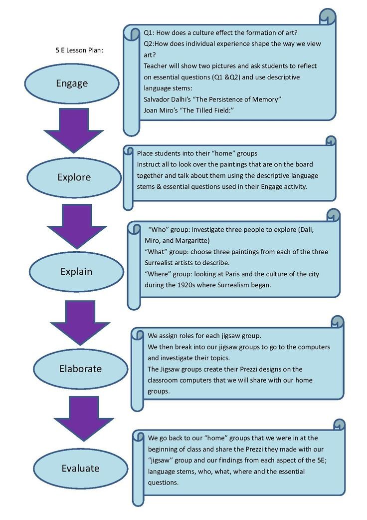5e Lesson Plan Design Google Search Teach Pinterest Learning Styles Life Science And