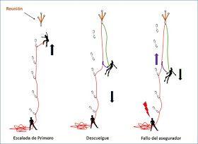 Maneras de escalar: Escalada Deportiva: uso de autobloqueantes en los descuelgues