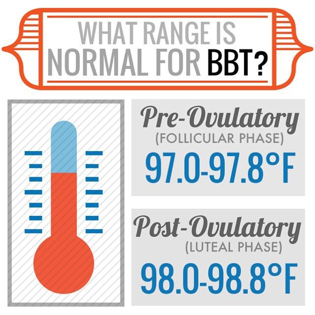 Wondering if your temps are normal? Before you ovulate (follicular phase), temps are usually 97-97.8°F. After ovulation, they usually jump up to 98-98.8°F. If your follicular temps are consistently below 97° or even in the very low 97's, sometimes this can indicate thyroid issues. After ovulation, the higher the temps the better (generally speaking). Ideally, you'd want to see temps in the 98.3-98.6 range. Lower temps can sometimes indicate low progesterone, sluggish metabolism, thyroid…