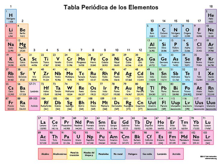Nueva tabla periódica de los elementos 2016