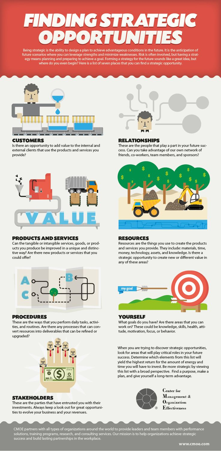 Forming a strategy for the future sounds like a great idea, but where do you even begin? #Infographic #leadership