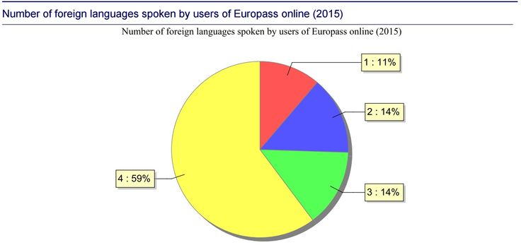 #Europass users know a lot of foreign languages! Check out the latest statistics: https://europass.cedefop.europa.eu/en/resources/statistics.iehtml