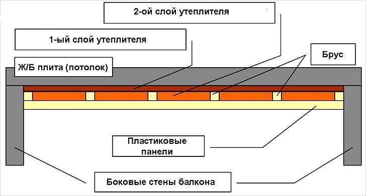 Потолок из пластиковых панелей своими руками: 17 практичных идей и полезные инструкции http://happymodern.ru/potolok-iz-plastikovyx-panelej-svoimi-rukami-17-foto/ Схема монтажа ПВХ-панелей с использованием утеплителя