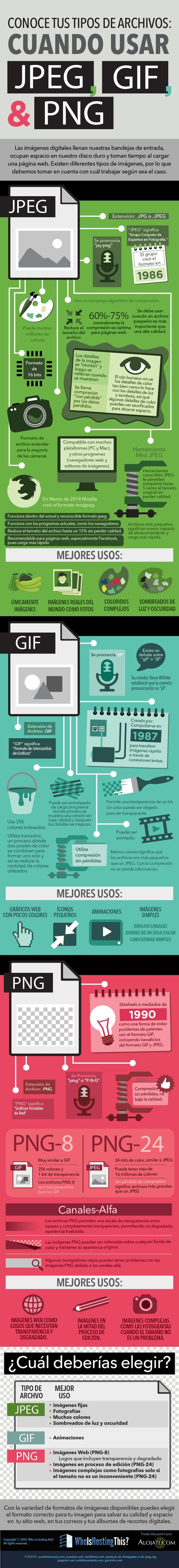 Cuándo usar Jpeg o Png o Gif #infografia #infographic #design vía @Alojate