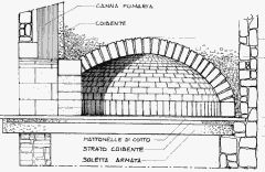Build Your Own! Pompeii Oven | Oven Dome Construction