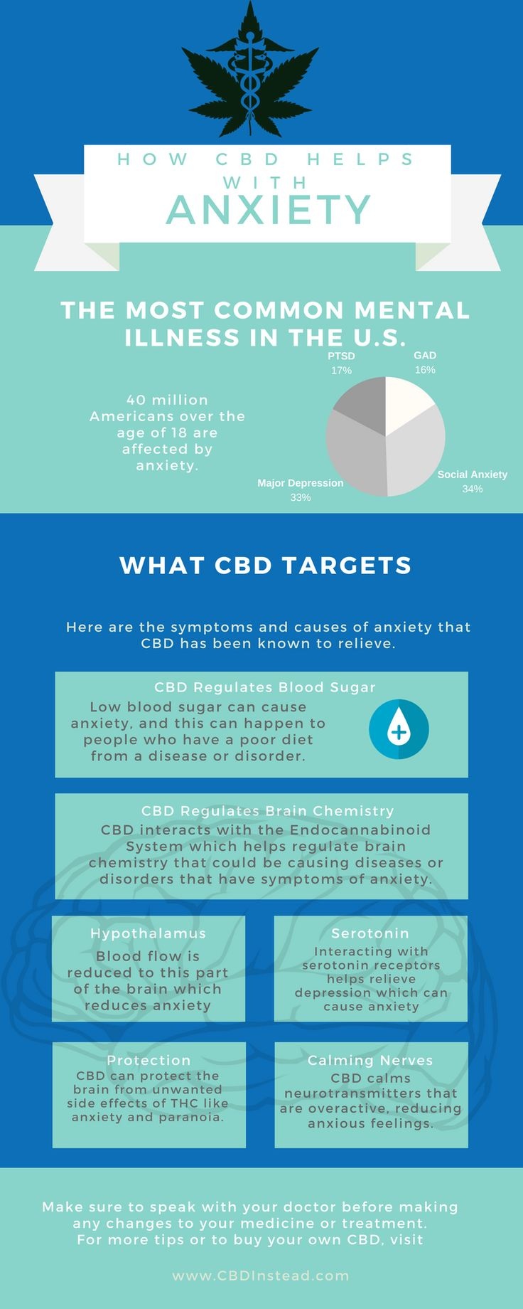 Here are some ways that CBD helps with anxiety. Many people suffer from General Anxiety Disorder, PTSD, Depression, Social Anxiety, and other diseases that can trickle into similar symptoms. Talk to your doctor to find out with switching to medical marijuana might be the best solution for you.