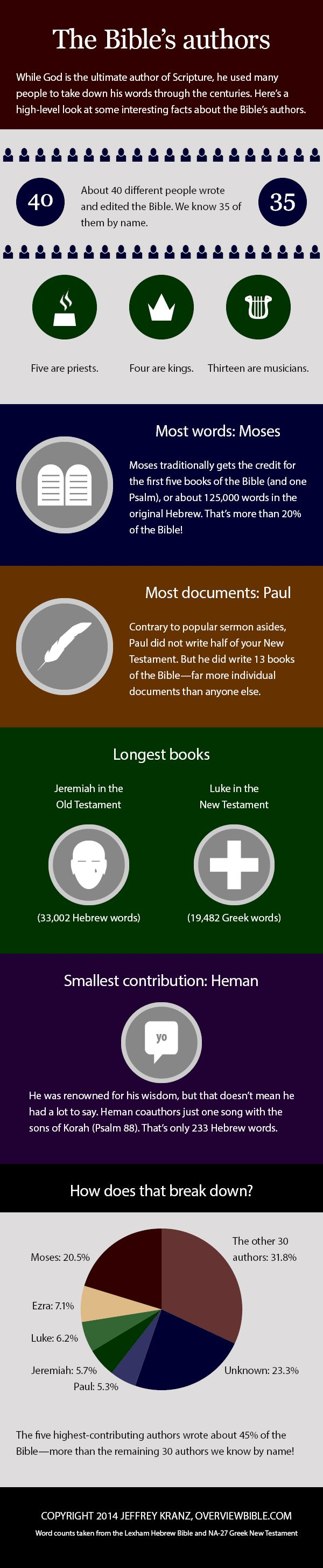 who-wrote-the-bible-infographic