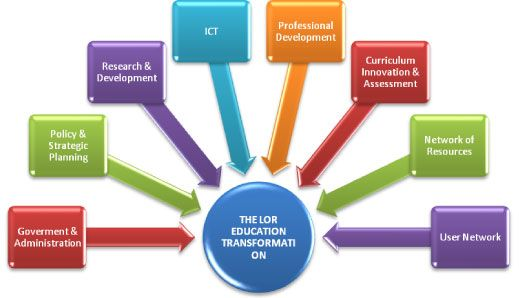 Learning Object Repositories in e-Learning: Challenges of Learners in the Saudi Arabia