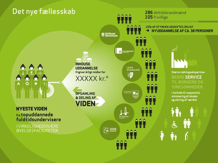 Infografik - Lene Højland