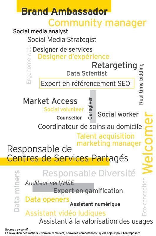 La révolution des métiers - Nouveaux métiers, nouvelles compétences : quels enjeux pour l'entreprise ?