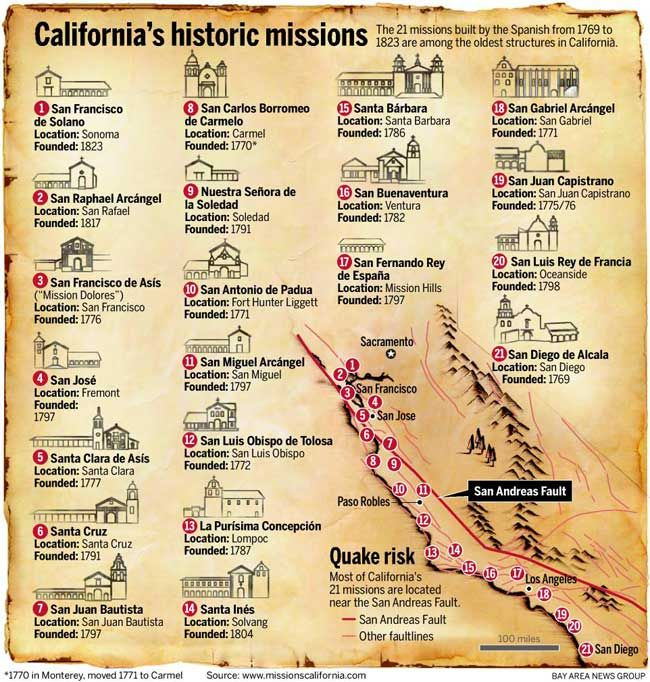a history of the spanish mission Mission district history note: quality of life is set in the mission district,  named for the nearby spanish mission san francisco de asis,.